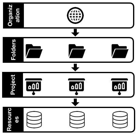 Resource Hierarchy Google Cloud