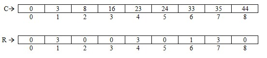 Consecutive Subsequences solutions