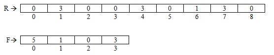 Consecutive Subsequences Solution