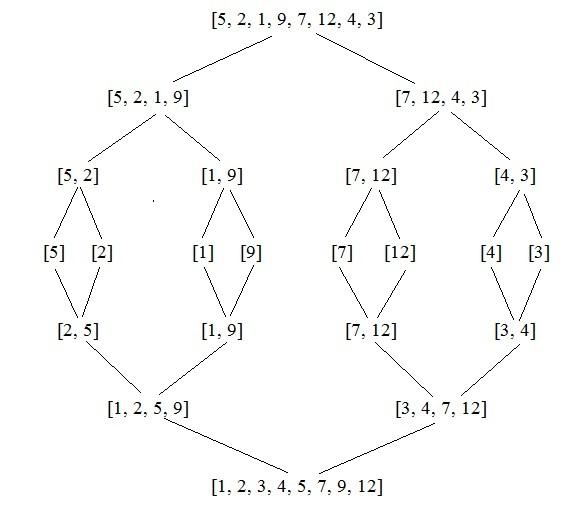 Insertion Sort Advanced Analysis